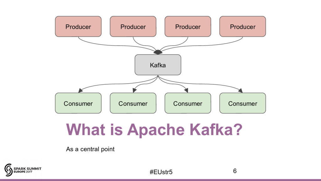What is Apache Kafka? As a central point Produc...