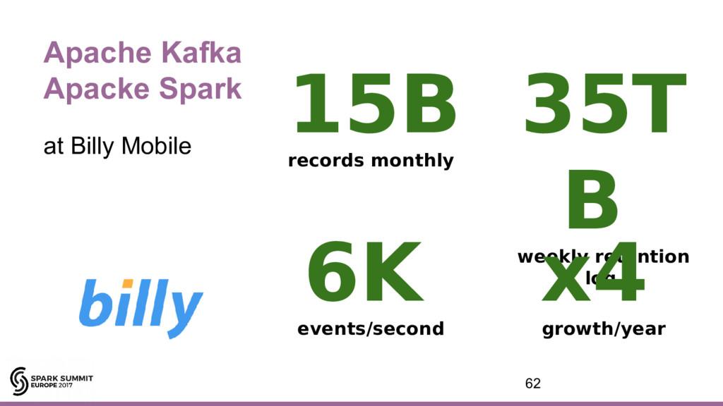 Apache Kafka Apacke Spark at Billy Mobile 62 15...