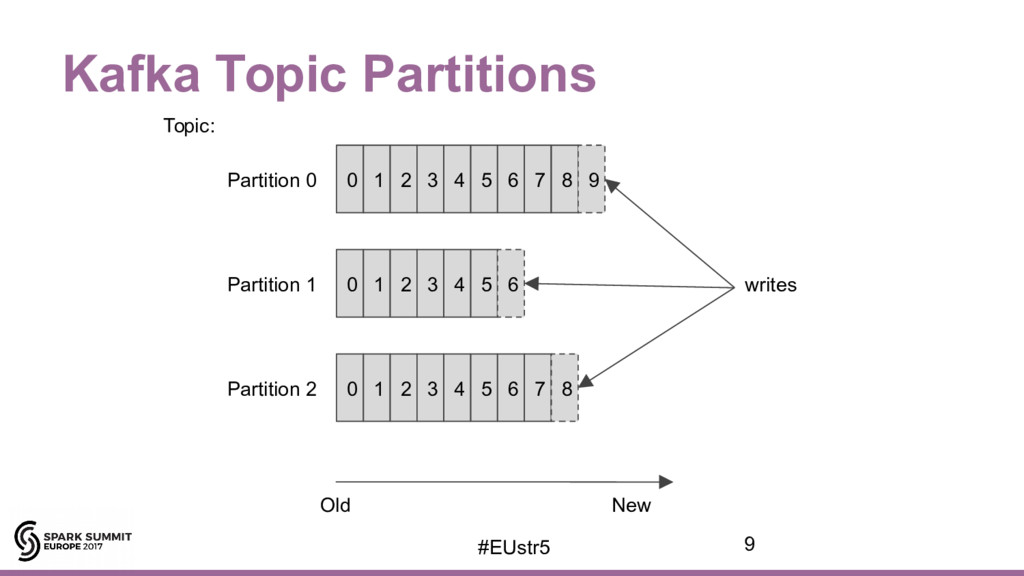 Kafka Topic Partitions 0 1 2 3 4 5 6 Partition ...