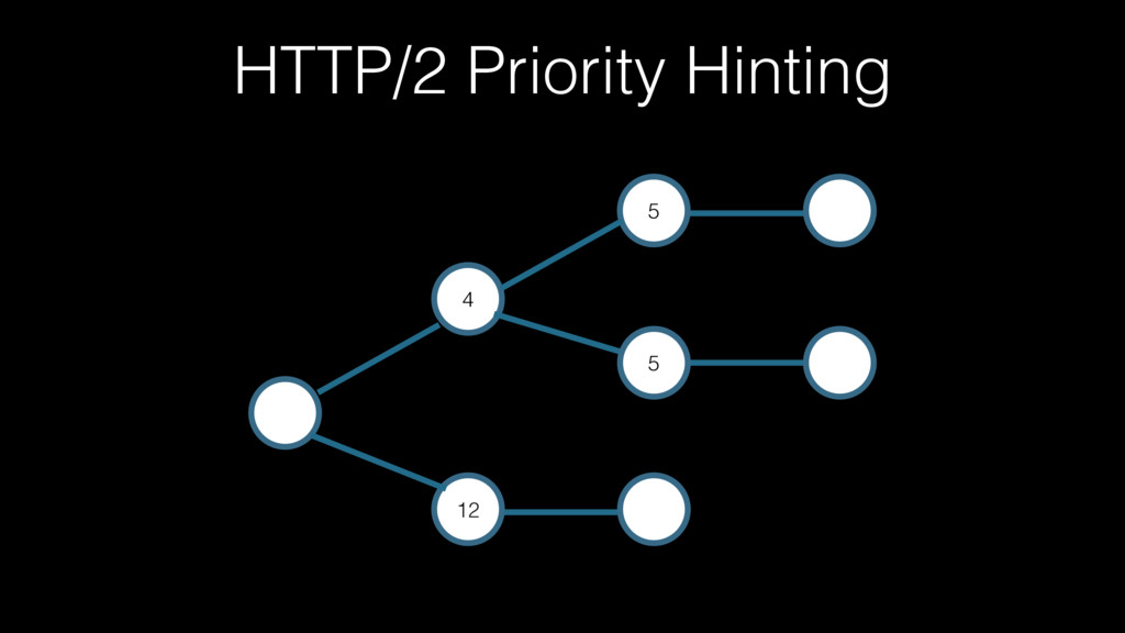 HTTP/2 Priority Hinting 12 4 5 5