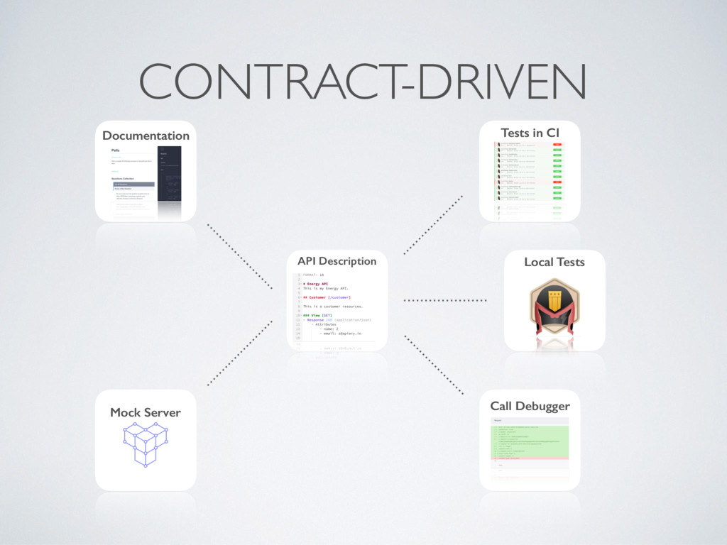 CONTRACT-DRIVEN API Description Tests in CI Loc...