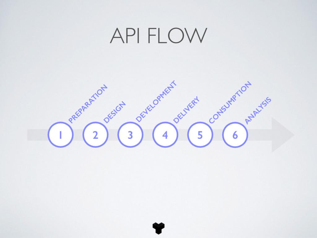 1 PREPA RATIO N API FLOW D ESIG N D EVELO PM EN...