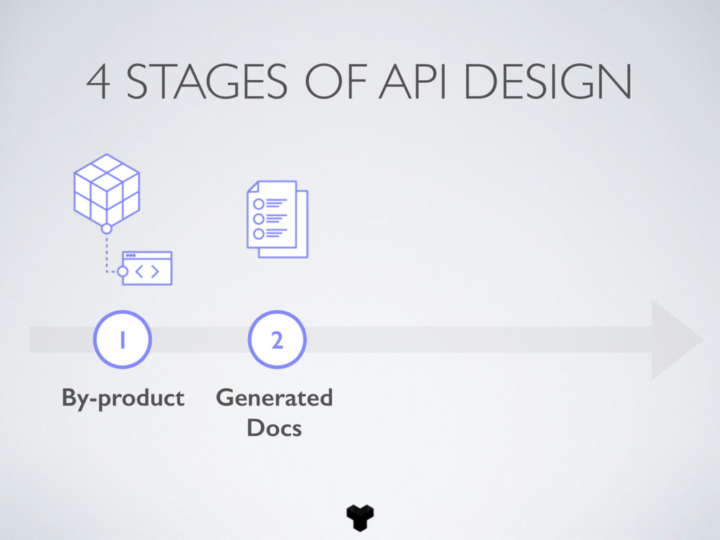 4 STAGES OF API DESIGN 1 2 By-product Generated...