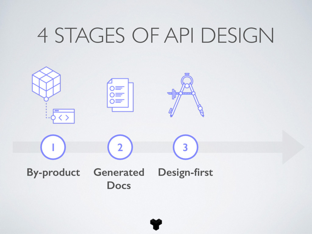 4 STAGES OF API DESIGN 1 2 3 By-product Generat...