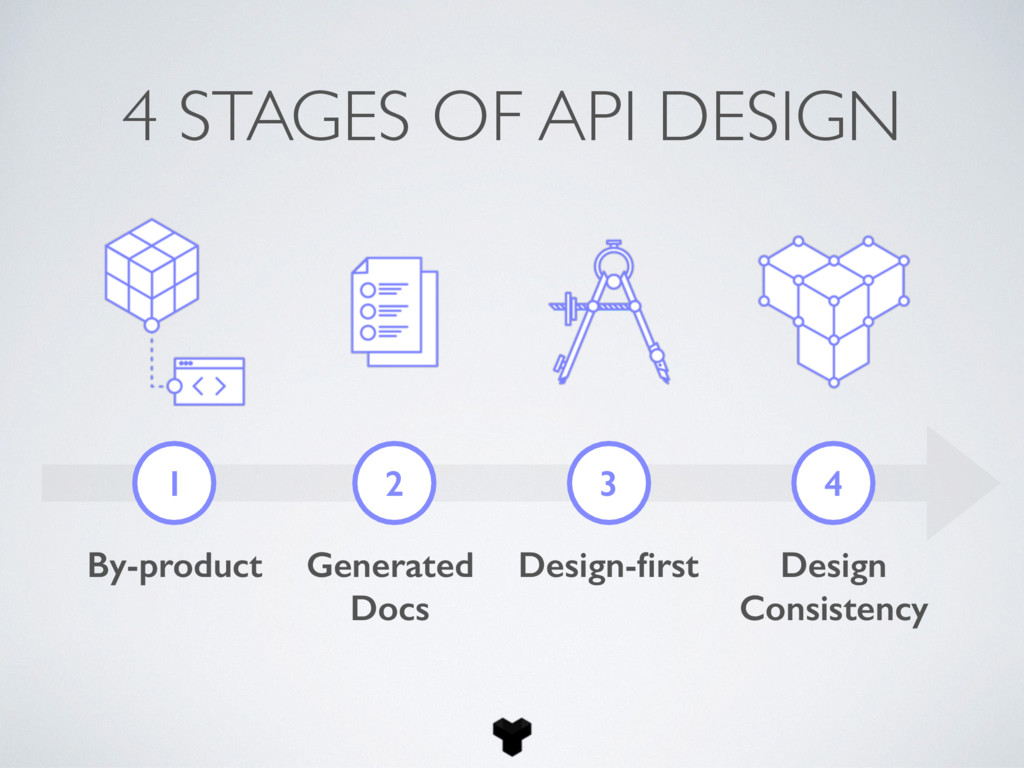 4 STAGES OF API DESIGN 1 2 3 4 By-product Gener...