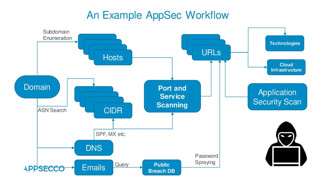 An Example AppSec Workflow Domain Hosts Subdoma...