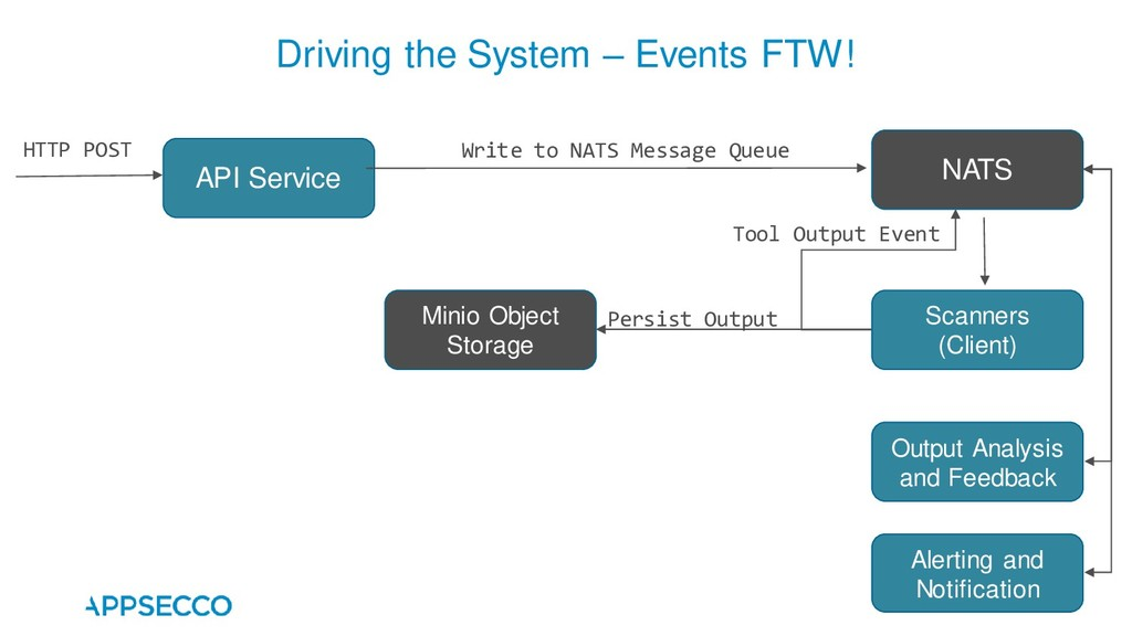 Driving the System – Events FTW! API Service HT...