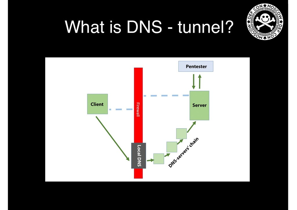 What is DNS - tunnel?