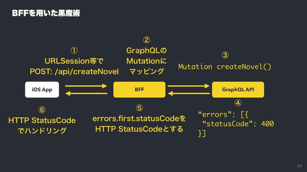 GraphQL API BFF iOS App ᶄ (SBQI2-ͷ .VUBU...