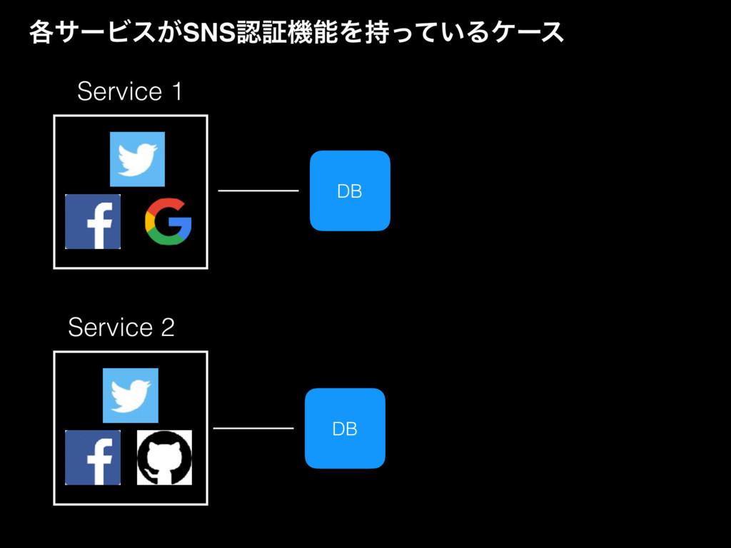 ֤αʔϏε͕SNSূػΛ͍ͬͯΔέʔε Service 1 Service 2 DB DB