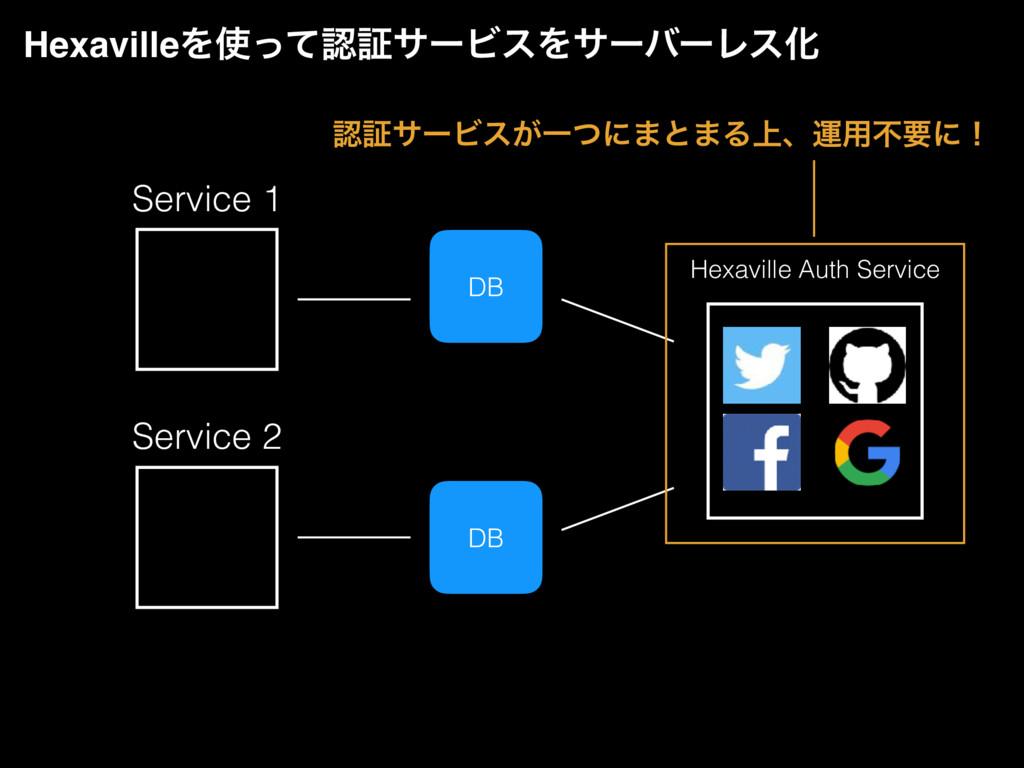 DB Hexaville Auth Service Service 2 DB Service ...