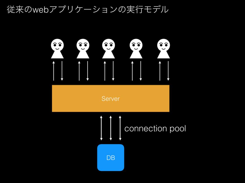 Server ैདྷͷwebΞϓϦέʔγϣϯͷ࣮ߦϞσϧ DB connection pool