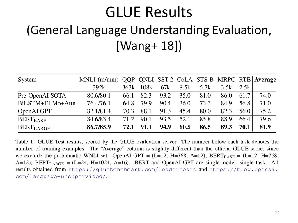 GLUE Results (General Language Understanding Ev...