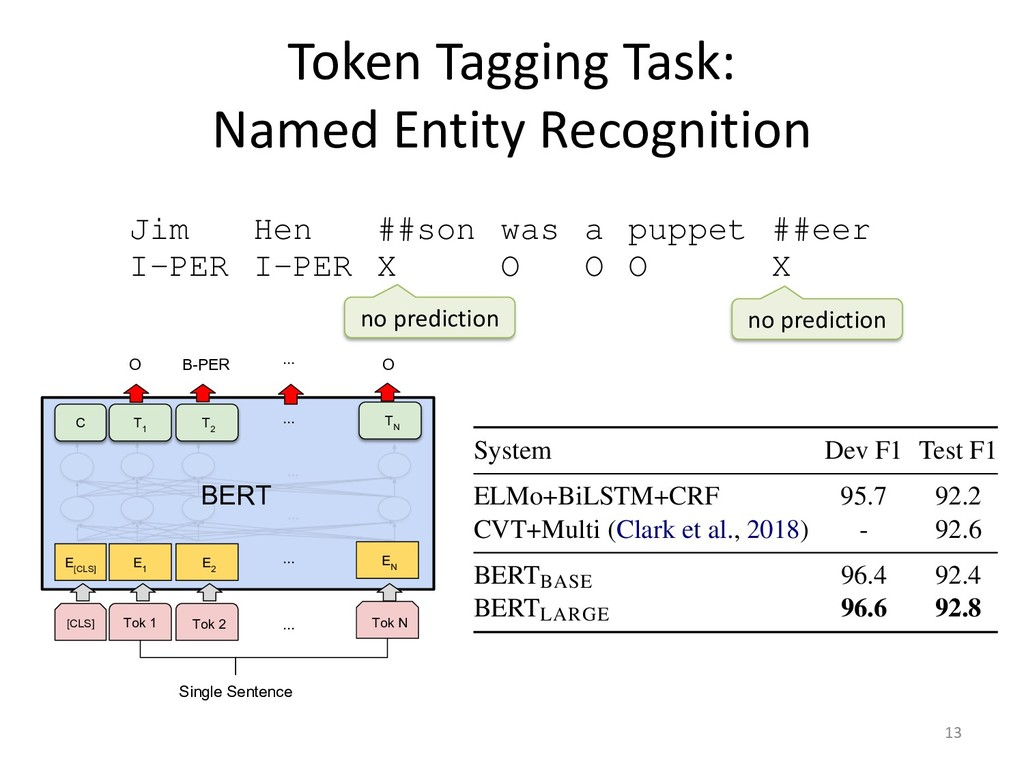 Token Tagging Task: Named Entity Recognition 13...