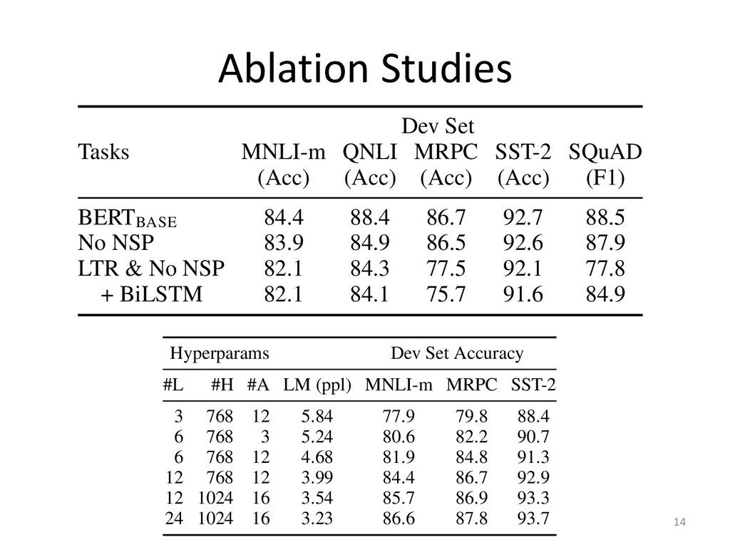 Ablation Studies 14 tuning. This does significan...