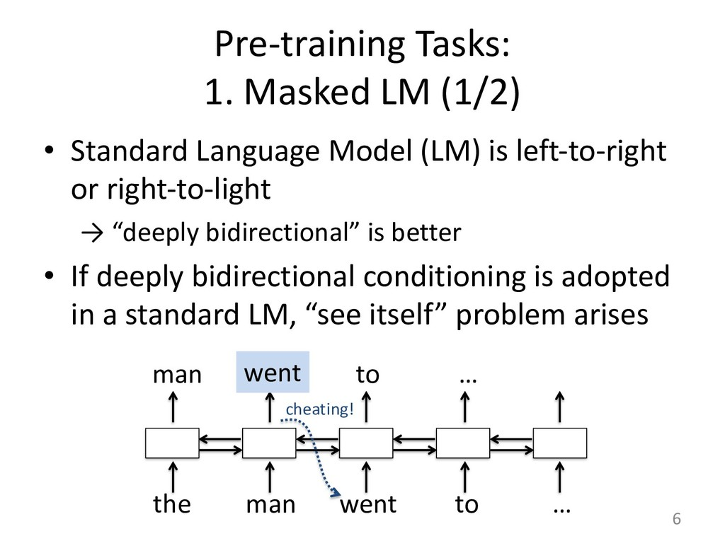 Pre-training Tasks: 1. Masked LM (1/2) • Standa...