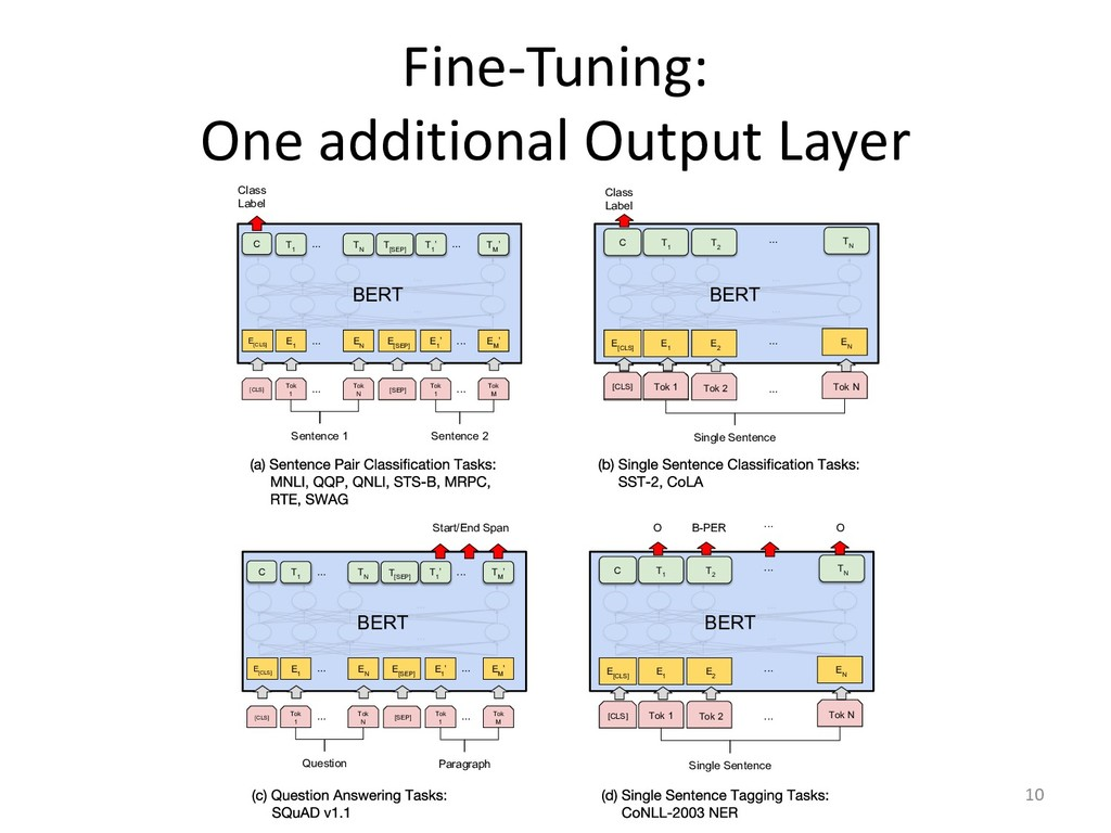 Fine-Tuning: One additional Output Layer 10 BER...