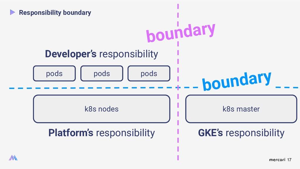 17 Responsibility boundary Platform's responsib...