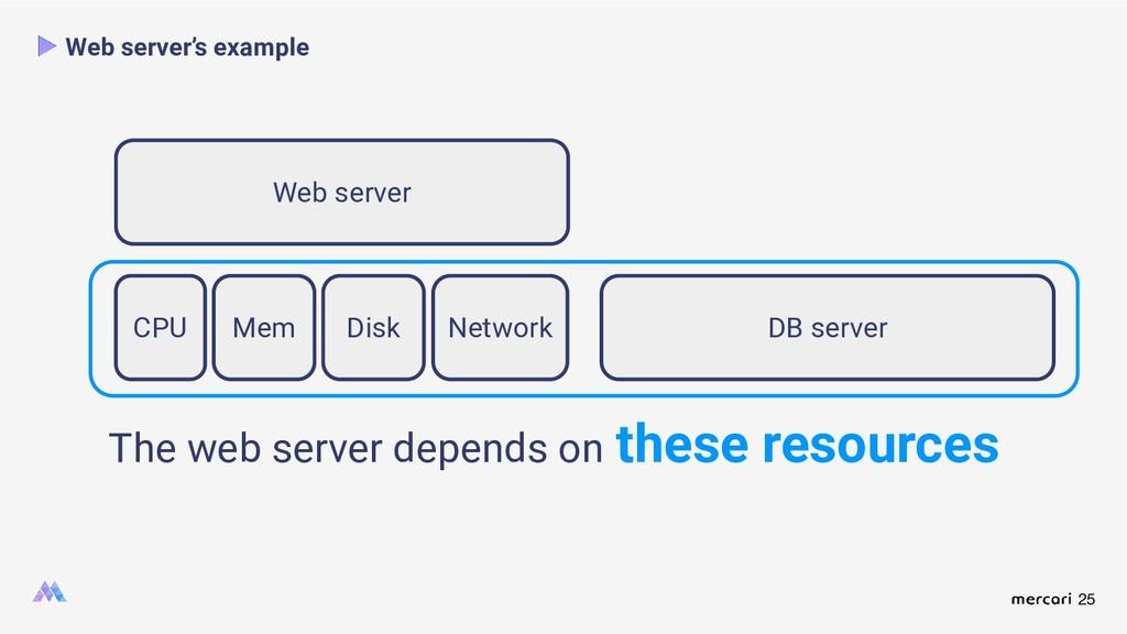 25 Web server's example Web server CPU Mem Disk...