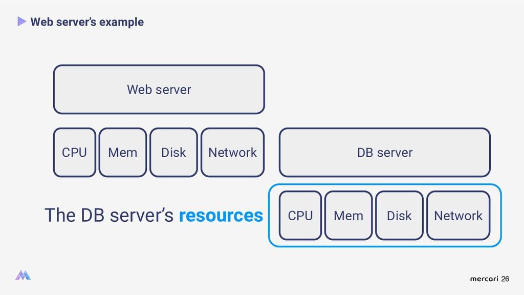 26 Web server's example Web server CPU Mem Disk...