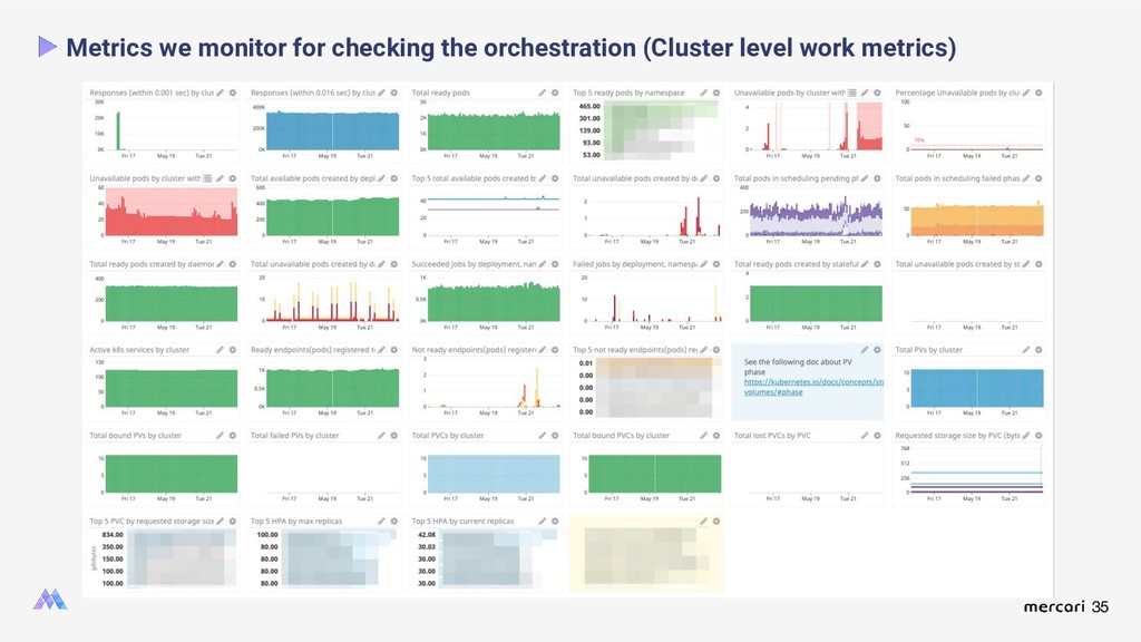 35 Metrics we monitor for checking the orchestr...