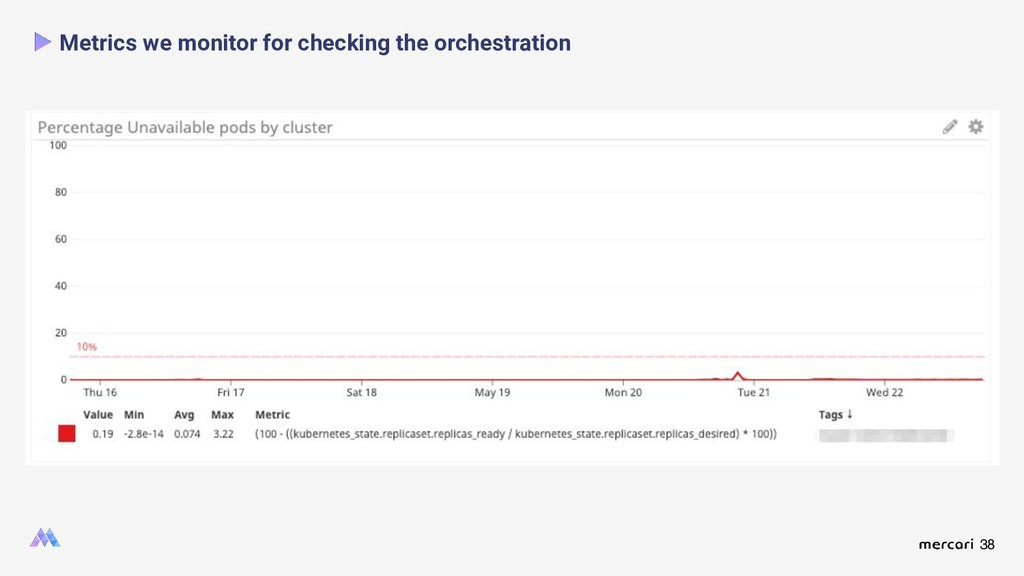 38 Metrics we monitor for checking the orchestr...