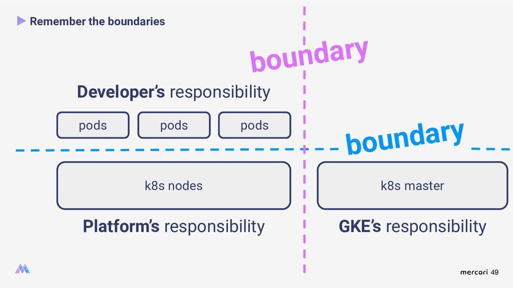 49 Remember the boundaries Platform's responsib...
