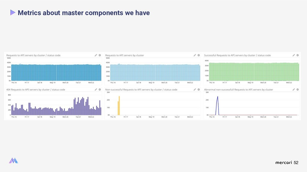 52 Metrics about master components we have