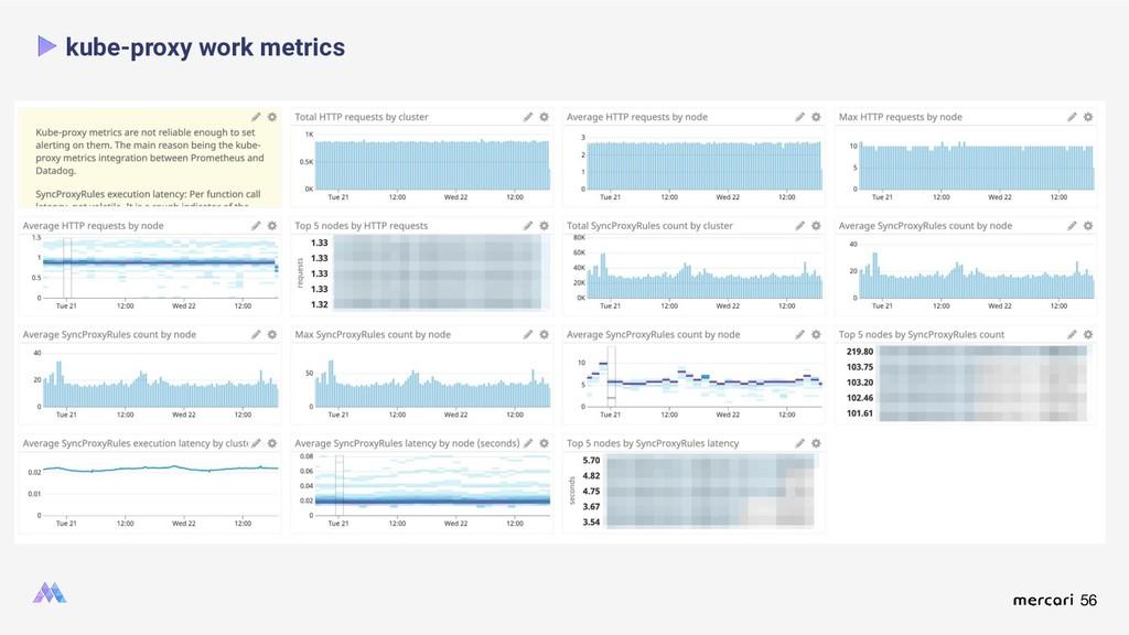56 kube-proxy work metrics