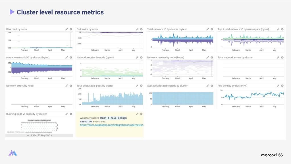 66 Cluster level resource metrics