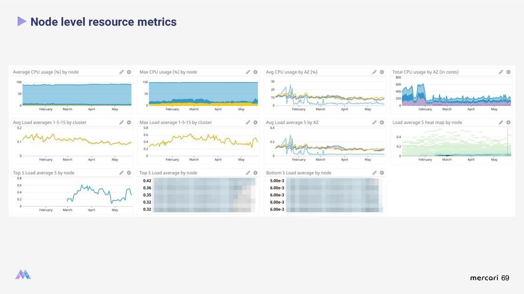 69 Node level resource metrics