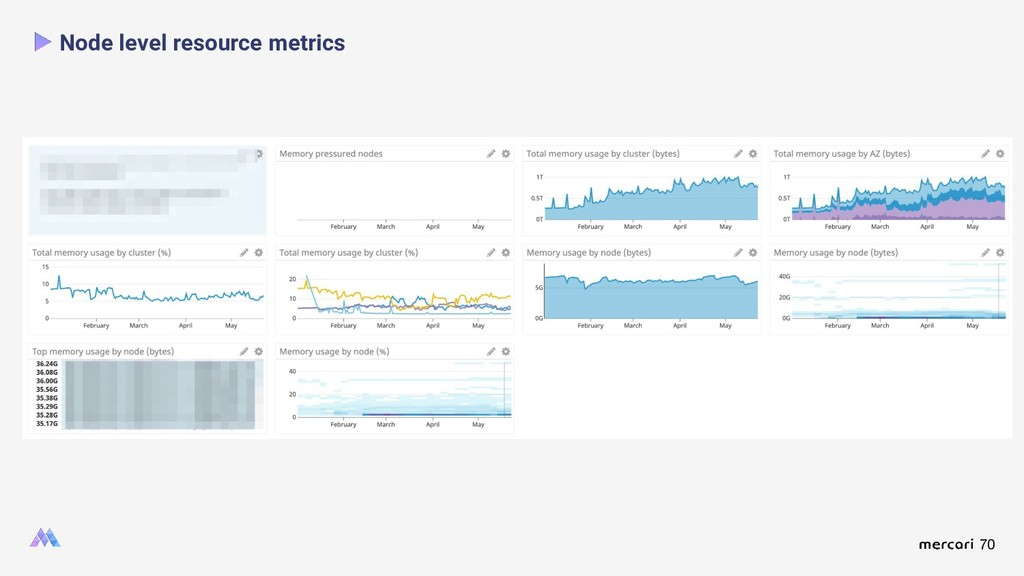 70 Node level resource metrics