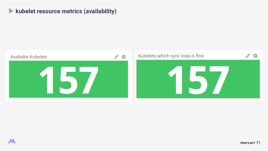 71 kubelet resource metrics (availability)