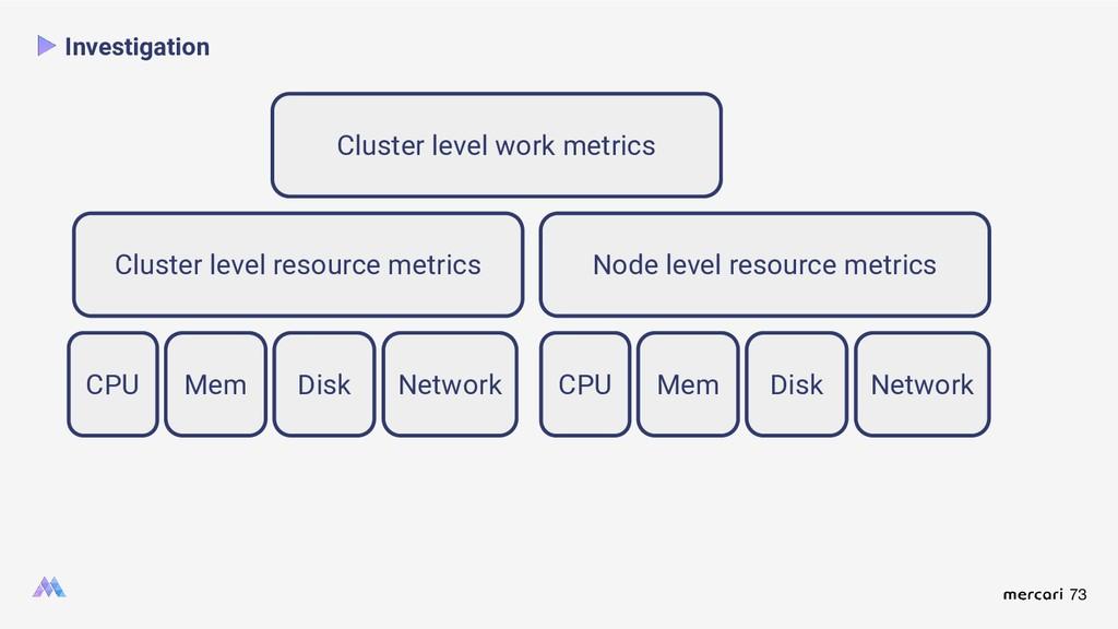 73 Investigation Cluster level work metrics CPU...