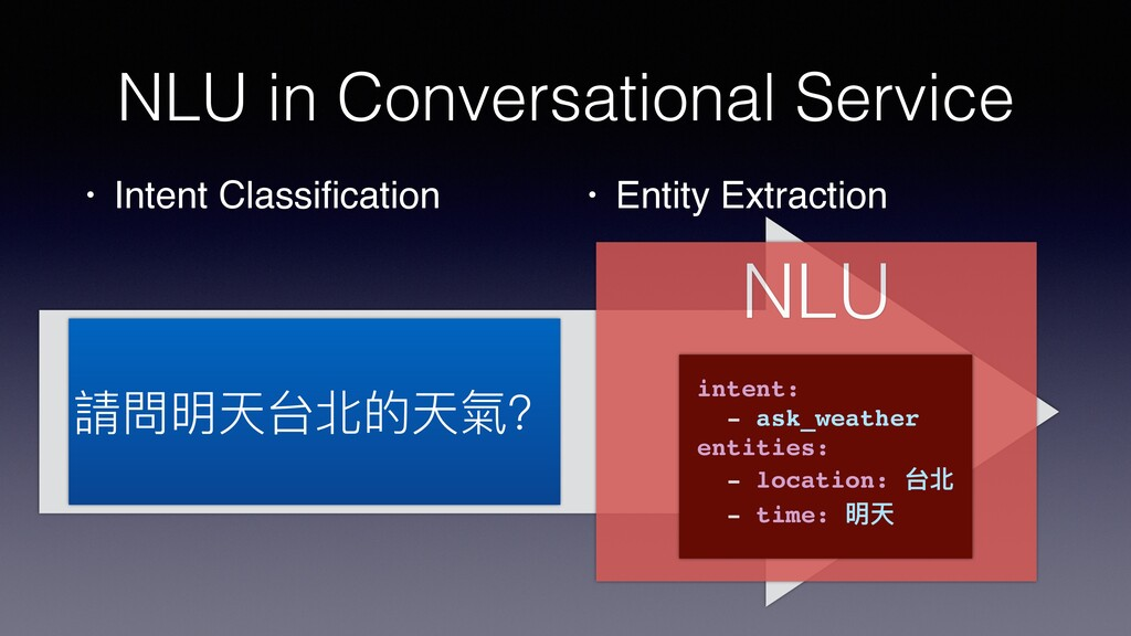 NLU NLU in Conversational Service • Intent Clas...