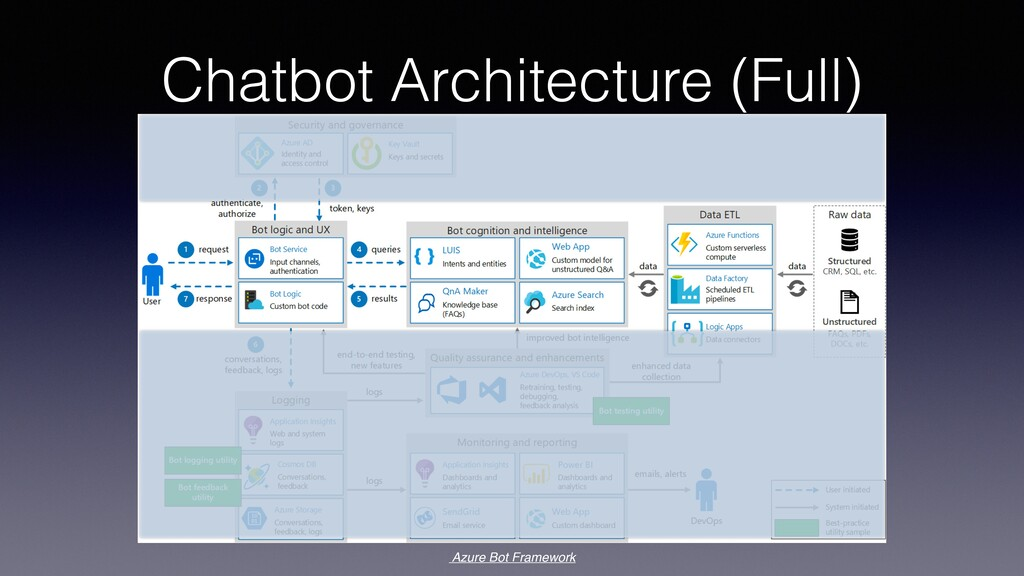 Chatbot Architecture (Full) Azure Bot Framework