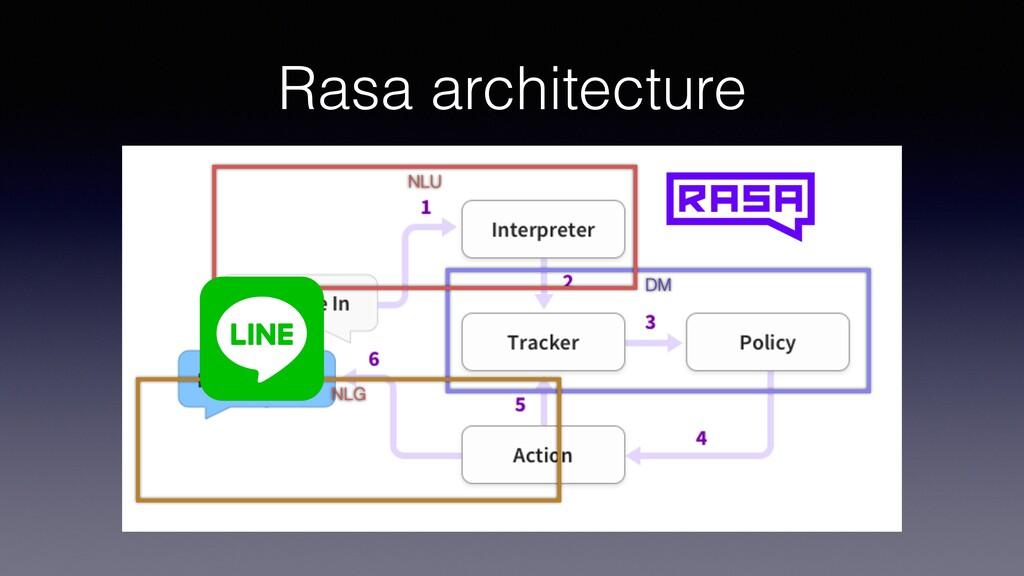 Rasa architecture DM NLU NLG