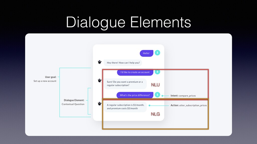 Dialogue Elements NLU NLG
