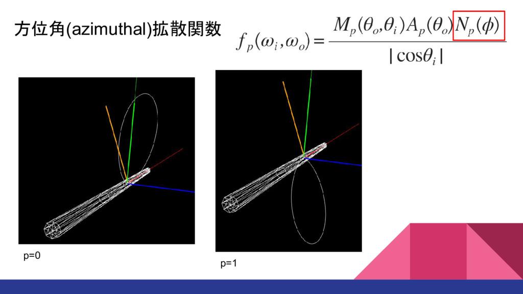 方位角(azimuthal)拡散関数 p=0 p=1