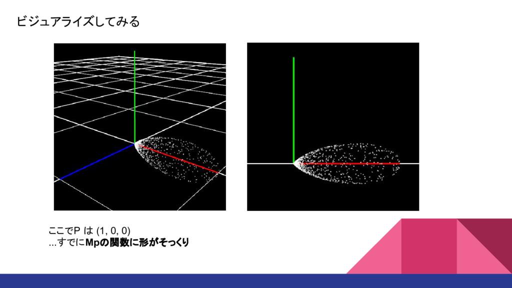 ビジュアライズしてみる ここでP は (1, 0, 0) ...すでにMpの関数に形がそっくり