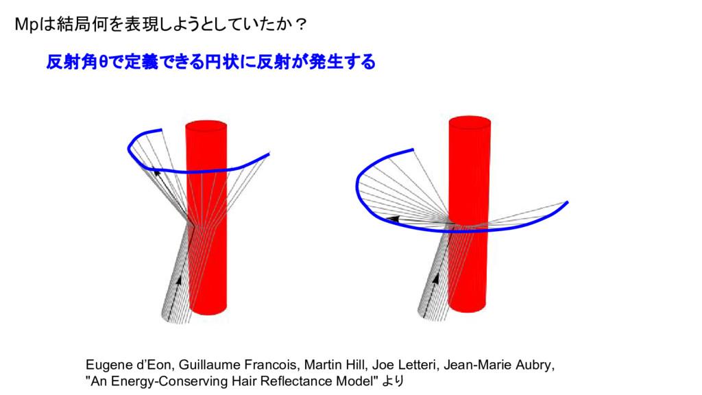 Mpは結局何を表現しようとしていたか? 反射角θで定義できる円状に反射が発生する Eugene...