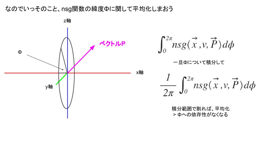 なのでいっそのこと、nsg関数の緯度Φに関して平均化しまおう x軸 z軸 y軸 Φ ベクトルP...