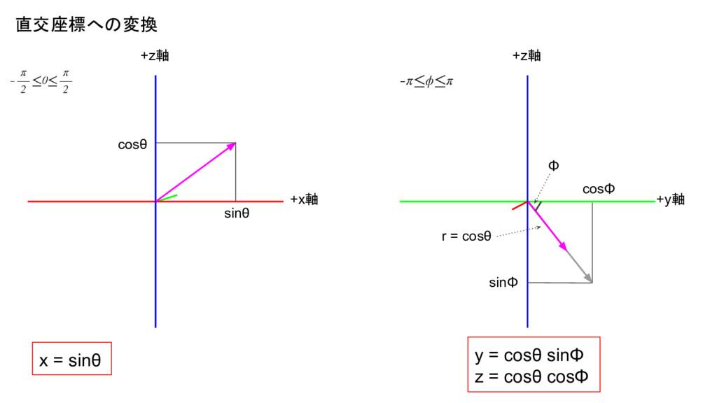 cosθ sinθ r = cosθ +z軸 +x軸 +y軸 +z軸 x = sinθ y =...