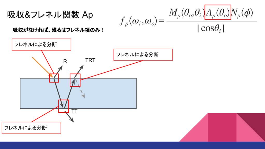吸収&フレネル関数 Ap R TT TRT フレネルによる分断 フレネルによる分断 フレネルに...