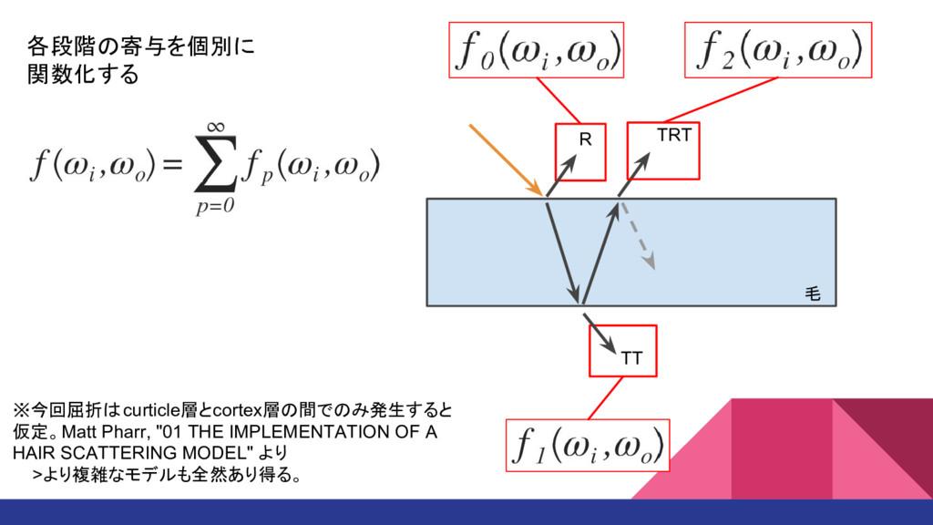 R TT TRT 毛 各段階の寄与を個別に 関数化する ※今回屈折はcurticle層とcor...