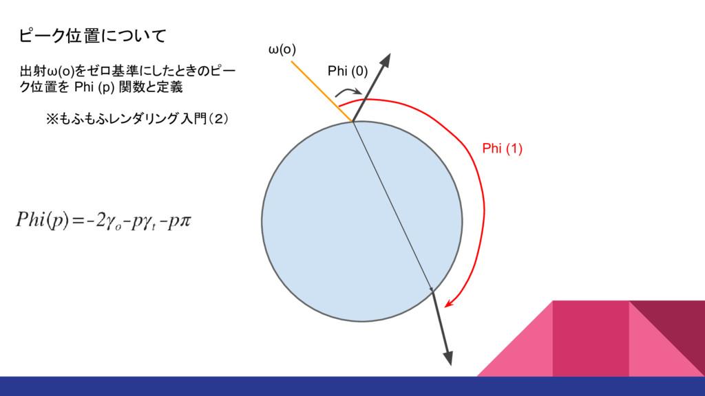 ω(o) Phi (1) Phi (0) 出射ω(o)をゼロ基準にしたときのピー ク位置を P...