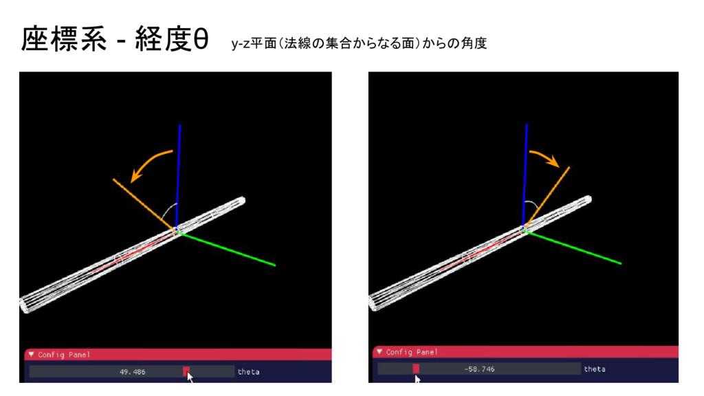 座標系 - 経度θ y-z平面(法線の集合からなる面)からの角度