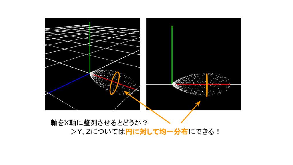 軸をX軸に整列させるとどうか?     >Y, Zについては円に対して均一分布にできる!
