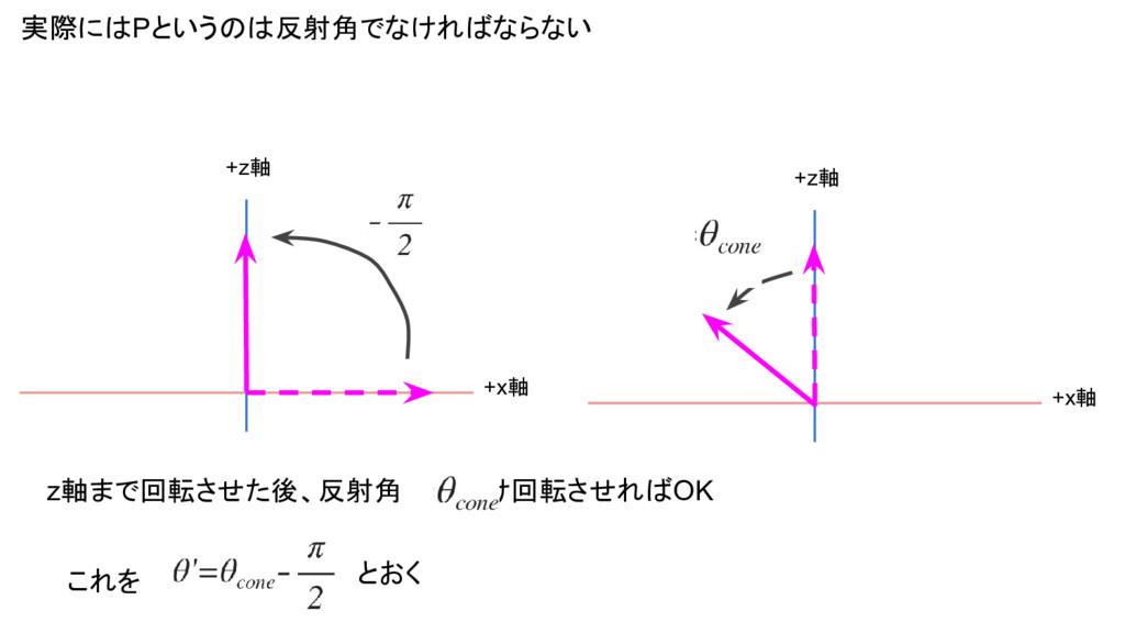 実際にはPというのは反射角でなければならない +x軸 +z軸 +x軸 +z軸 z軸まで回転させ...