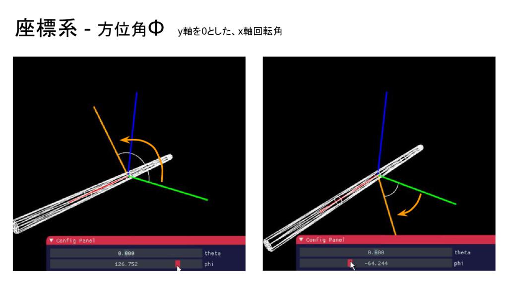 座標系 - 方位角Φ y軸を0とした、x軸回転角